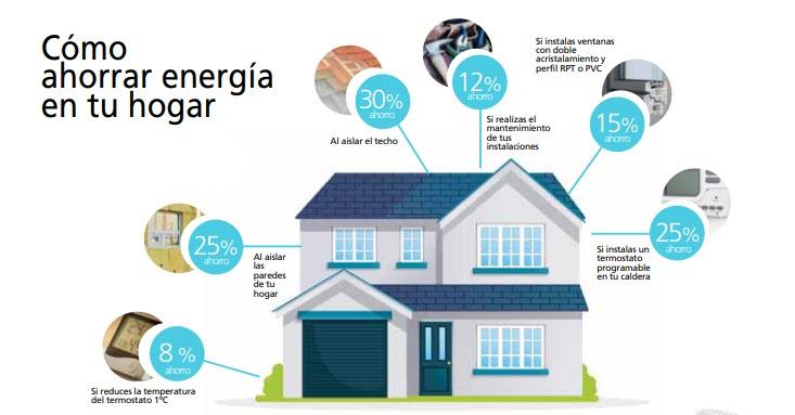 ¿Qué hacer para ahorrar energía?